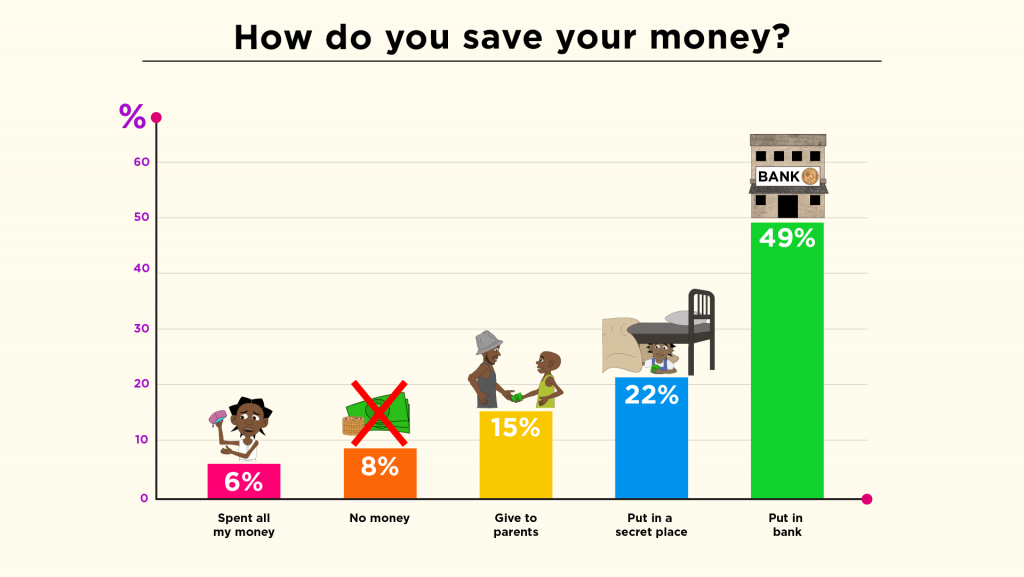 How do you save your money