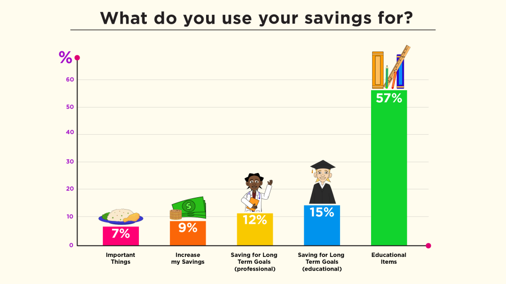 What do you use your saving for